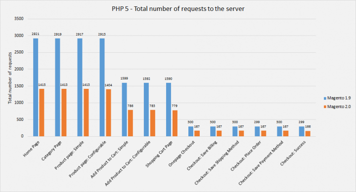 Graph 1. Magento 1 and Magento 2 total requests comparison when running PHP 5