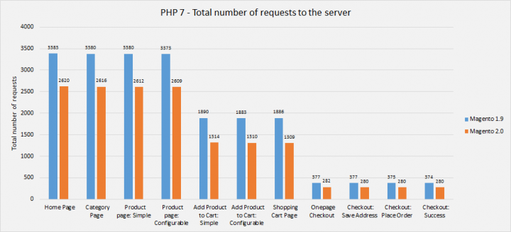 Graph 2. Magento 1 and Magento 2 total requests comparison when running PHP 7