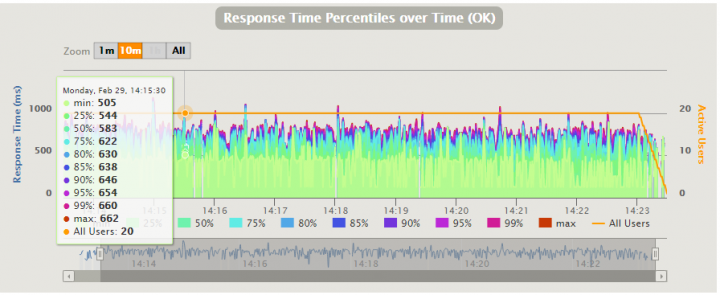 Graph 5. Magento 2 product page response time distribution when running PHP7